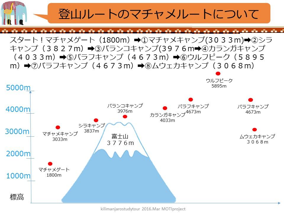 1023_2016年3月キリマンジャロ登頂スタディツアー 企画書(1)